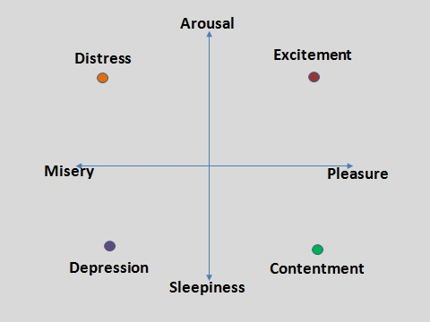 circumplex-model-of-affect